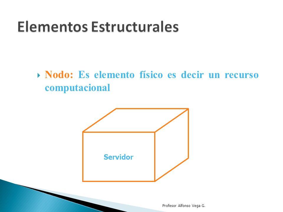 Nodo: E s elemento físico es decir un recurso computacional Profesor Alfonso Vega G. Servidor