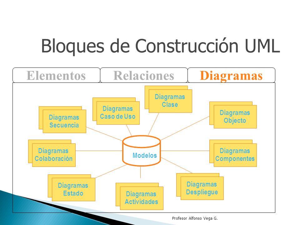 Profesor Alfonso Vega G. ElementosRelacionesDiagramas Use Case Diagrams Diagramas Caso de Uso Scenario Diagrams Diagramas Colaboración State Diagrams