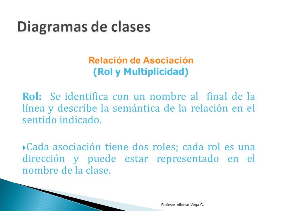 Rol: Se identifica con un nombre al final de la línea y describe la semántica de la relación en el sentido indicado. Cada asociación tiene dos roles;