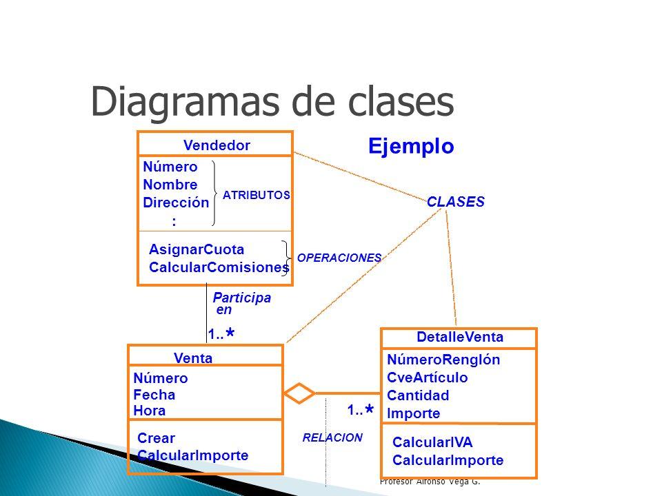 Profesor Alfonso Vega G. Diagramas de clases Ejemplo Vendedor Número Nombre Dirección : AsignarCuota CalcularComisiones Venta Número Fecha Hora Crear