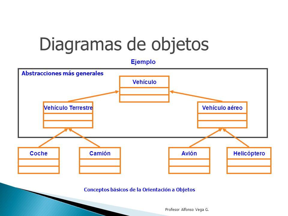Diagramas de objetos Ejemplo Abstracciones más generales Conceptos básicos de la Orientación a Objetos Vehículo Vehículo TerrestreVehículo aéreo Avión
