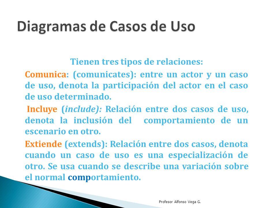 Tienen tres tipos de relaciones: Comunica: (comunicates): entre un actor y un caso de uso, denota la participación del actor en el caso de uso determi