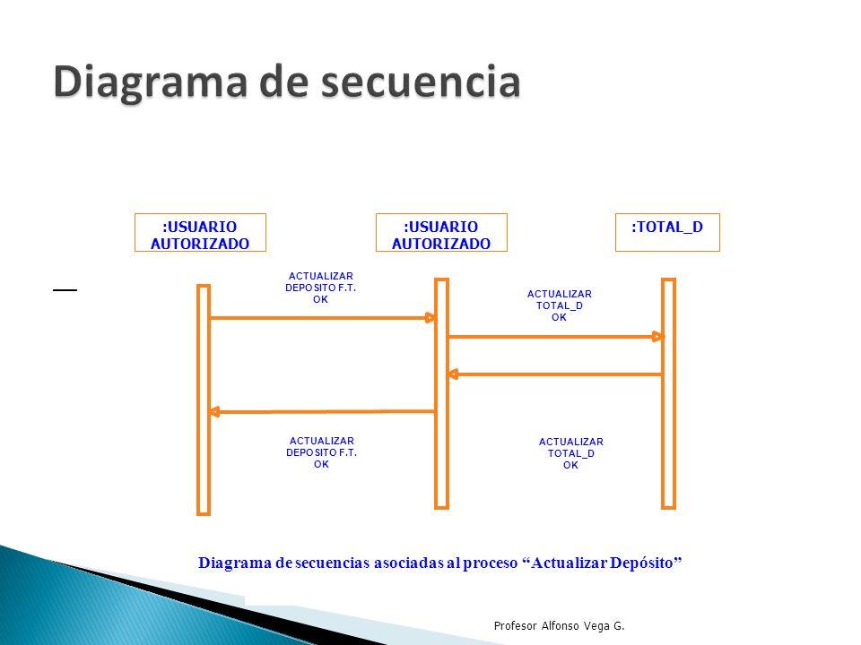 :USUARIO AUTORIZADO :TOTAL_D ACTUALIZAR DEPOSITO F.T. OK Diagrama de secuencias asociadas al proceso Actualizar Depósito ACTUALIZAR TOTAL_D OK ACTUALI