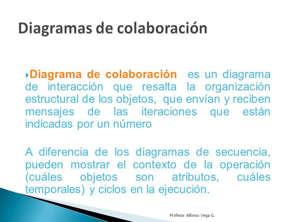 Diagrama de colaboración es un diagrama de interacción que resalta la organización estructural de los objetos, que envían y reciben mensajes de las it