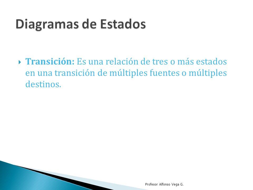 Transición: Es una relación de tres o más estados en una transición de múltiples fuentes o múltiples destinos. Profesor Alfonso Vega G.