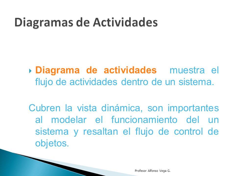 Diagrama de actividades muestra el flujo de actividades dentro de un sistema. Cubren la vista dinámica, son importantes al modelar el funcionamiento d