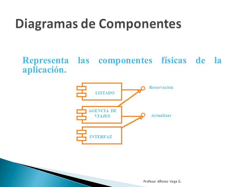 Representa las componentes físicas de la aplicación. Profesor Alfonso Vega G. LISTADO Reservación AGENCIA DE VIAJES Actualizar INTERFAZ