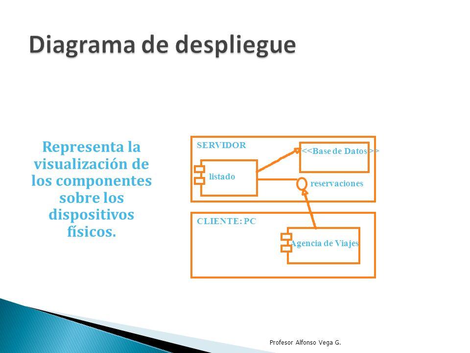Representa la visualización de los componentes sobre los dispositivos físicos. Profesor Alfonso Vega G. SERVIDOR reservaciones listado > CLIENTE: PC A