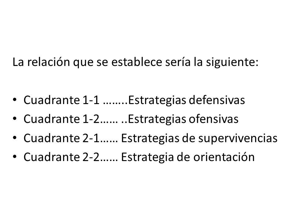 La relación que se establece sería la siguiente: Cuadrante 1-1 ……..Estrategias defensivas Cuadrante 1-2……..Estrategias ofensivas Cuadrante 2-1…… Estra