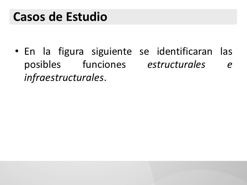 En la figura siguiente se identificaran las posibles funciones estructurales e infraestructurales.