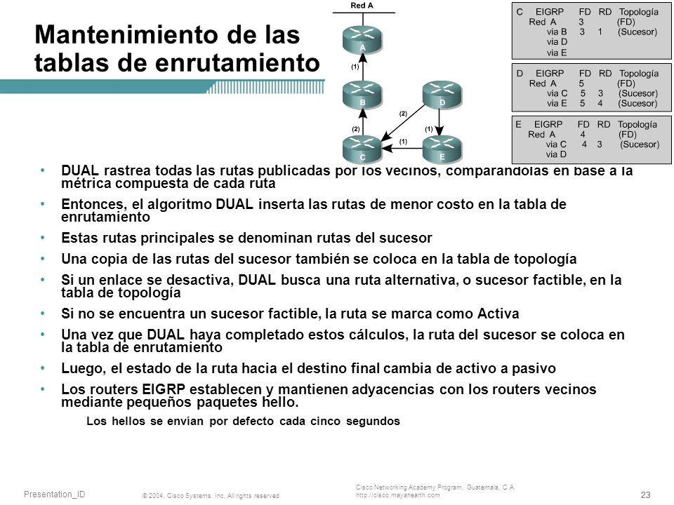 23 © 2004, Cisco Systems, Inc. All rights reserved. Presentation_ID Cisco Networking Academy Program, Guatemala, C.A. http://cisco.mayanearth.com Mant