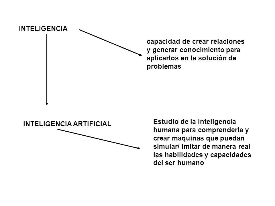 INTELIGENCIA capacidad de crear relaciones y generar conocimiento para aplicarlos en la solución de problemas INTELIGENCIA ARTIFICIAL Estudio de la inteligencia humana para comprenderla y crear maquinas que puedan simular/ imitar de manera real las habilidades y capacidades del ser humano
