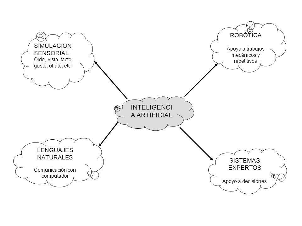SIMULACION SENSORIAL Oído, vista, tacto, gusto, olfato, etc LENGUAJES NATURALES Comunicación con computador INTELIGENCI A ARTIFICIAL ROBÓTICA Apoyo a trabajos mecánicos y repetitivos SISTEMAS EXPERTOS Apoyo a decisiones
