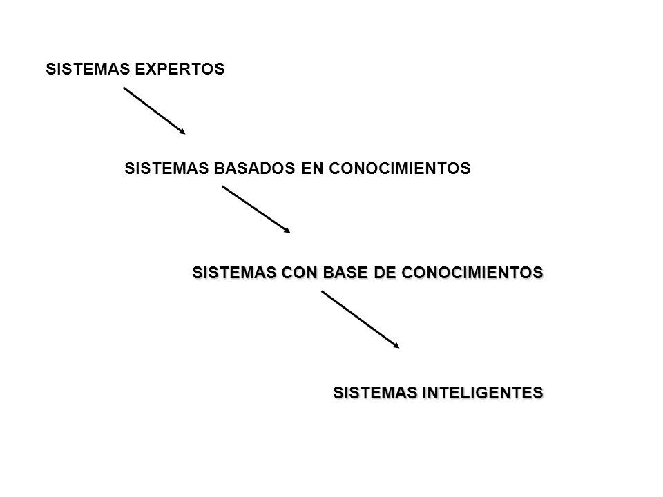 SISTEMAS EXPERTOS SISTEMAS BASADOS EN CONOCIMIENTOS SISTEMAS CON BASE DE CONOCIMIENTOS SISTEMAS INTELIGENTES