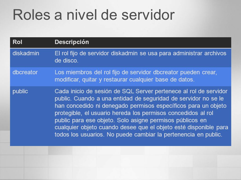 Roles a nivel de servidor RolDescripción diskadminEl rol fijo de servidor diskadmin se usa para administrar archivos de disco. dbcreatorLos miembros d