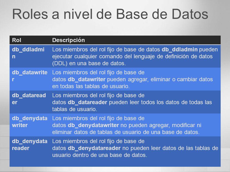 Roles a nivel de Base de Datos RolDescripción db_ddladmi n Los miembros del rol fijo de base de datos db_ddladmin pueden ejecutar cualquier comando del lenguaje de definición de datos (DDL) en una base de datos.