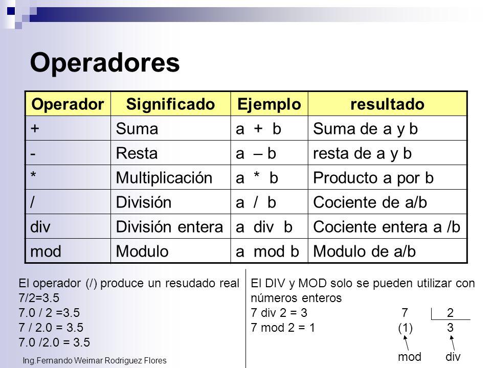 Ing.Fernando Weimar Rodriguez Flores Operadores OperadorSignificadoEjemploresultado +Sumaa + bSuma de a y b -Restaa – bresta de a y b *Multiplicacióna