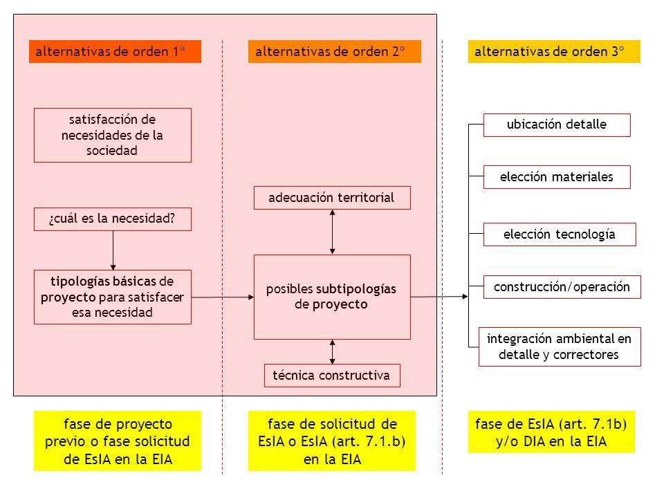 presas: alternativas de orden 1 Alternativas de orden 1 (ejemplos) -Necesidad y pertinencia de regulación hídrica de la cuenca, en relación con los planes hidrológicos de cuenca -Elección de la regulación hídrica mediante presa como alternativa de orden 1, entre otras alternativas (trasvase, campos de pozos, desaladora…) - Vinculación de la regulación hídrica con otras decisiones estratégicas de transformación del territorio (urbanismo, agricultura) y/o de producción energética