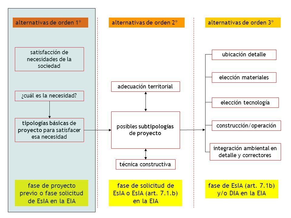 orden 1: proyectos para satisfacer necesidades Ejemplo genérico: mejora de abastecimiento Ejemplo específico: abastecimiento de agua calidad potable en 0,5 m3/s Restricciones: necesidad de una ETAP adicional, disponibilidad de recursos ALTERNATIVAS DE ORDEN I (tipologías básicas de proyectos) - Toma de aguas directa, en misma cuenca, de una corriente principal - Toma de aguas directa desde otra cuenca, con transferencia - Presa de regulación interanual (diferentes escenarios) - Campo de pozos de bombeo de aguas subterráneas - Planta desaladora Criterios de selección: garantía de suministro (cantidad y calidad) costes de terreno, construcción y explotación afección al territorio (subsistemas biofísico y socioeconómico)