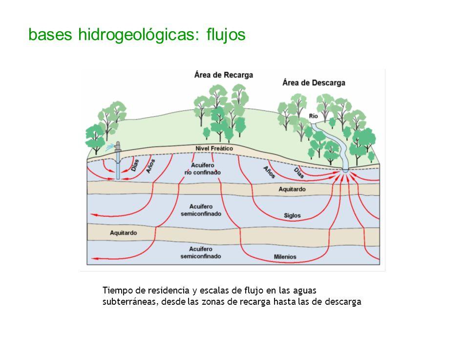 bases hidrogeológicas: flujos Tiempo de residencia y escalas de flujo en las aguas subterráneas, desde las zonas de recarga hasta las de descarga