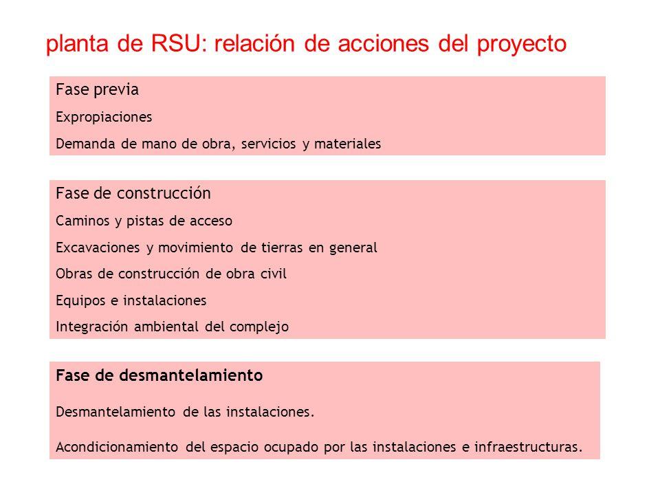 planta de RSU: relación de acciones del proyecto Fase previa Expropiaciones Demanda de mano de obra, servicios y materiales Fase de construcción Camin