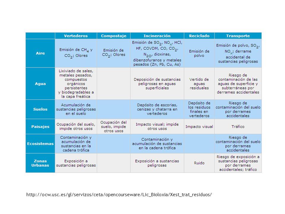 http://ocw.usc.es/gl/servizos/ceta/opencourseware/Lic_Bioloxia/Xest_trat_residuos/