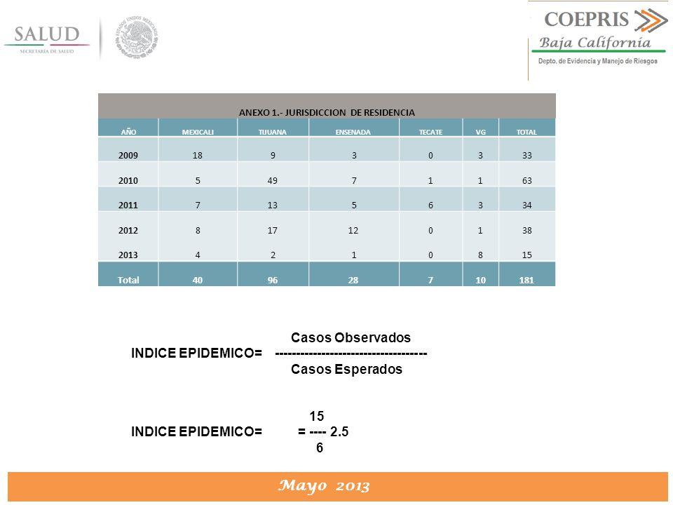 DIRECCION DE PROTECCION CONTRA RIESGOS SANITARIOS Mayo 2013 ANEXO 1.- JURISDICCION DE RESIDENCIA AÑOMEXICALITIJUANAENSENADATECATEVGTOTAL 200918930333