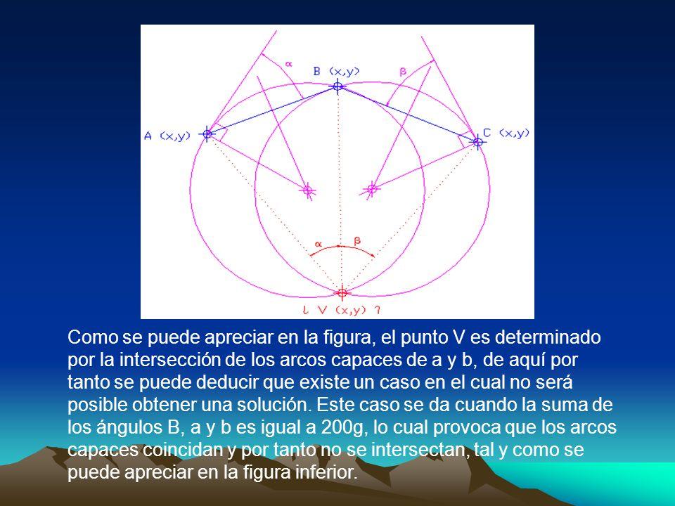 Como se puede apreciar en la figura, el punto V es determinado por la intersección de los arcos capaces de a y b, de aquí por tanto se puede deducir q