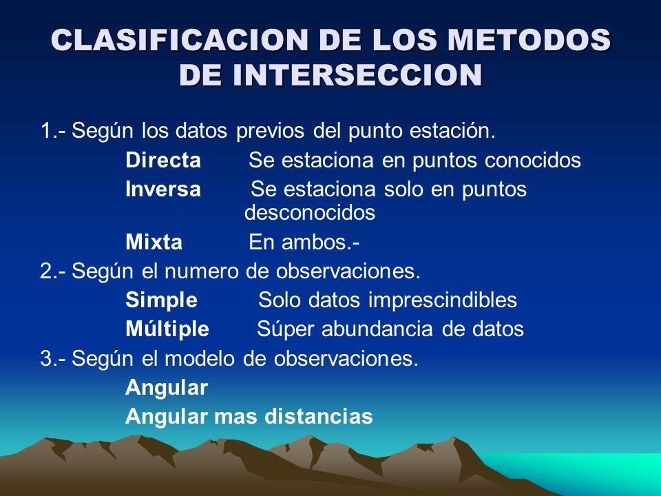 CLASIFICACION DE LOS METODOS DE INTERSECCION 1.- Según los datos previos del punto estación. Directa Se estaciona en puntos conocidos Inversa Se estac