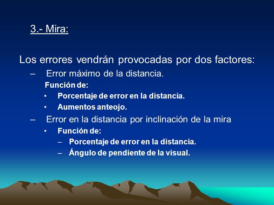 3.- Mira: Los errores vendrán provocadas por dos factores: –Error máximo de la distancia. Función de: Porcentaje de error en la distancia. Aumentos an
