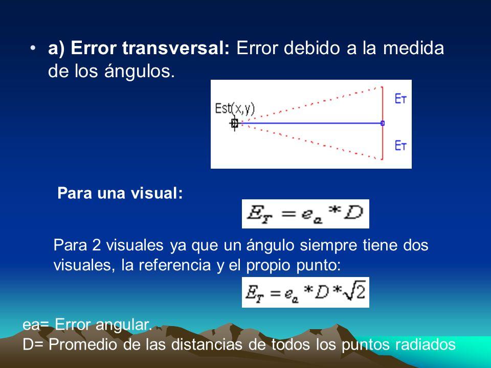 a) Error transversal: Error debido a la medida de los ángulos. Para una visual: Para 2 visuales ya que un ángulo siempre tiene dos visuales, la refere