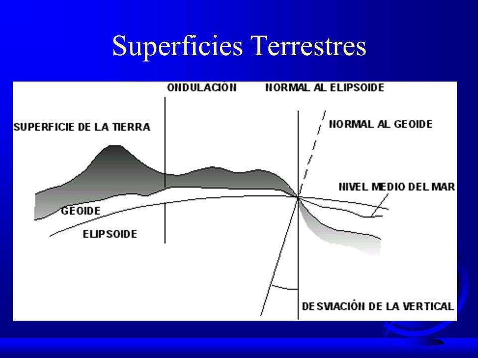 Verdadera Forma de la Tierra F GEOIDE: Superficie normal en todos los puntos a la dirección de la gravedad, materializada por el hilo en tensión de la