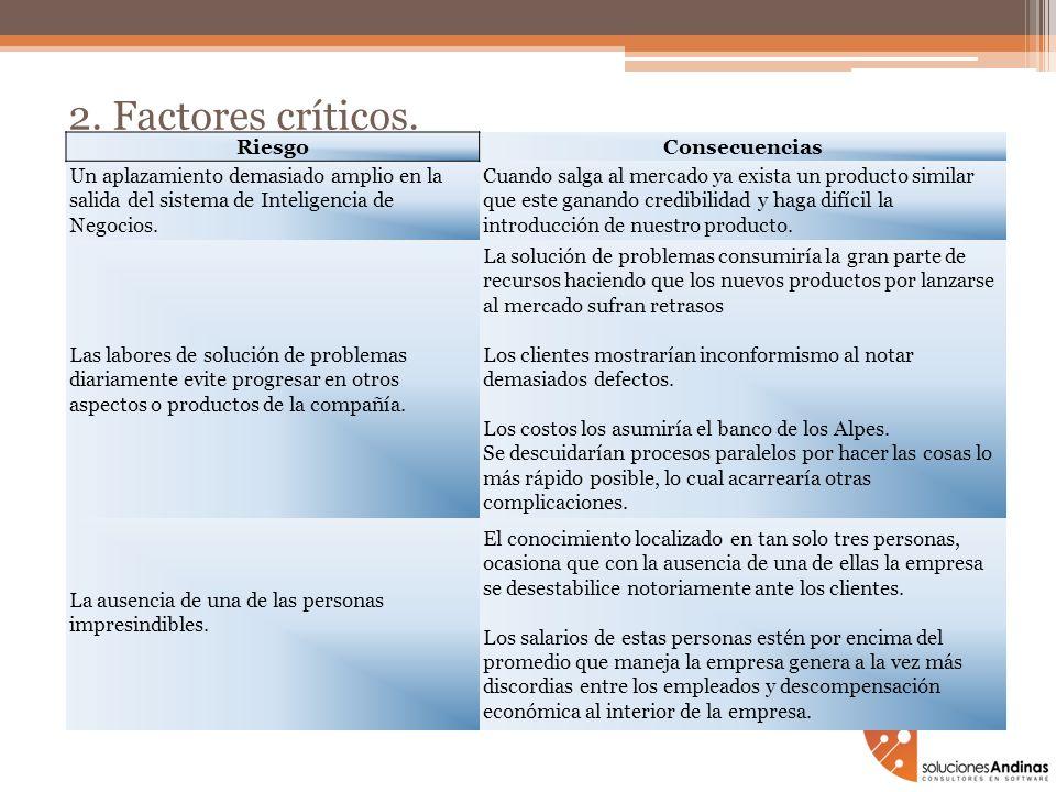 2. Factores críticos.