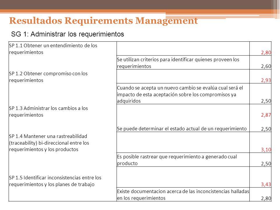 Resultados Requirements Management SG 1: Administrar los requerimientos SP 1.1 Obtener un entendimiento de los requerimientos 2,80 Se utilizan criteri