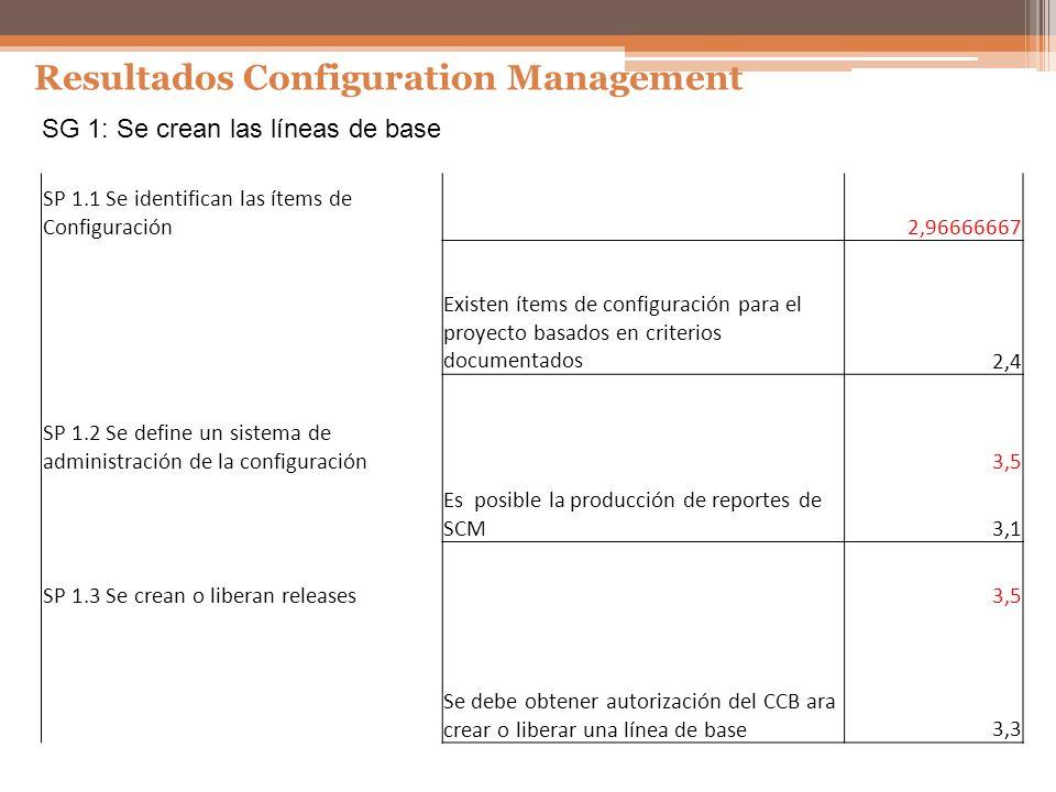 Resultados Configuration Management SG 1: Se crean las líneas de base SP 1.1 Se identifican las ítems de Configuración 2,96666667 Existen ítems de con