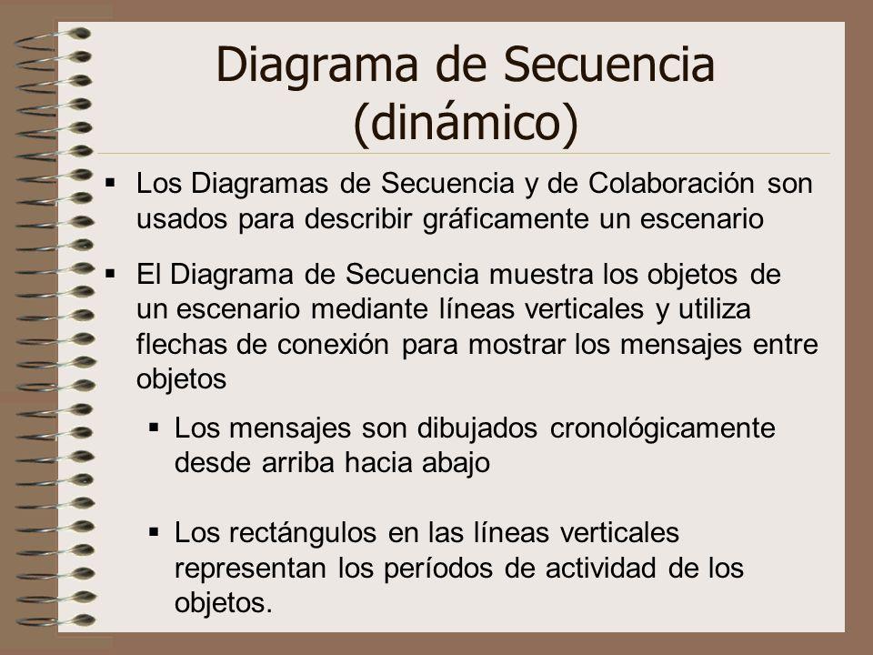 Diagrama de Secuencia (dinámico) Los Diagramas de Secuencia y de Colaboración son usados para describir gráficamente un escenario El Diagrama de Secue
