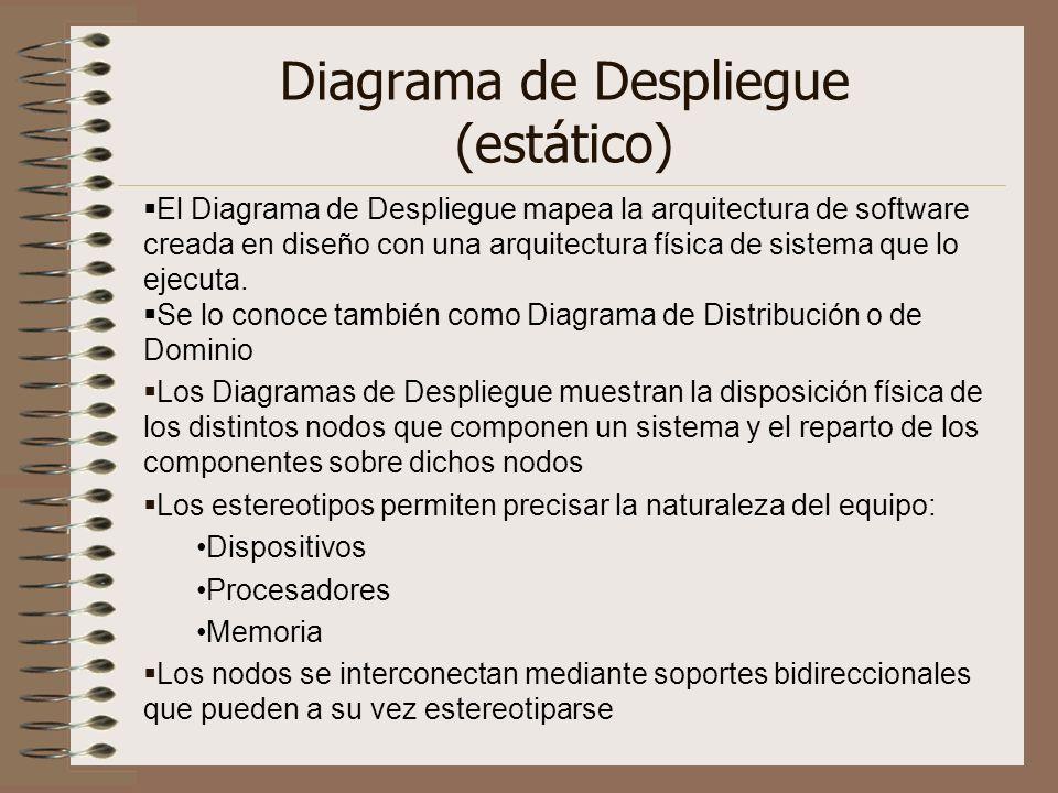Diagrama de Despliegue (estático) El Diagrama de Despliegue mapea la arquitectura de software creada en diseño con una arquitectura física de sistema