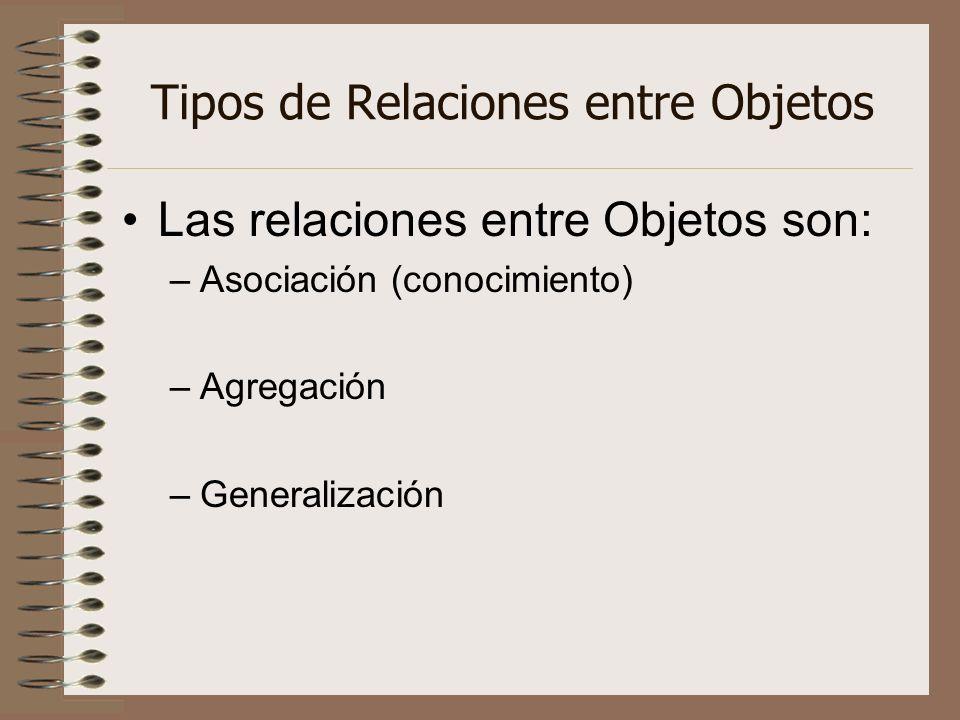 Tipos de Relaciones entre Objetos Las relaciones entre Objetos son: –Asociación (conocimiento) –Agregación –Generalización