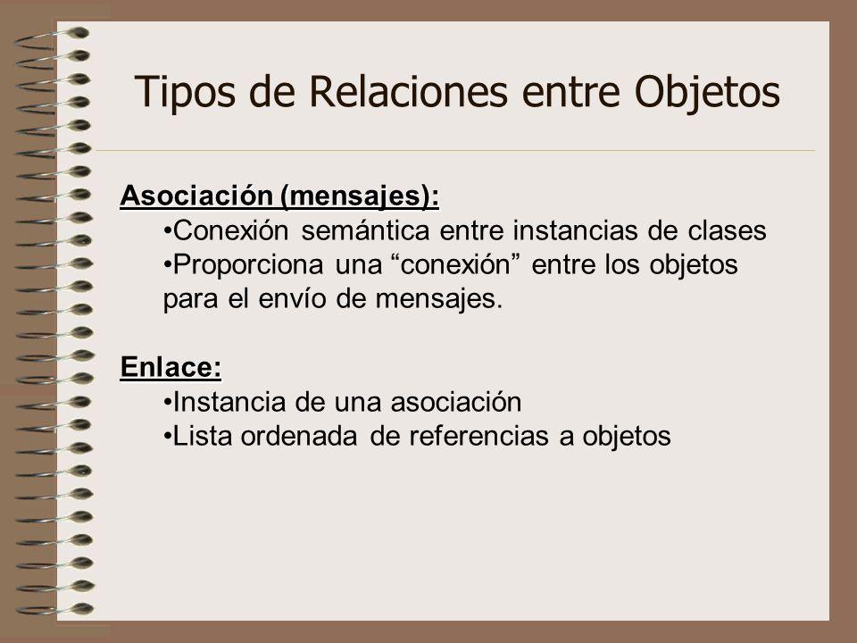Tipos de Relaciones entre Objetos Asociación (mensajes): Conexión semántica entre instancias de clases Proporciona una conexión entre los objetos para