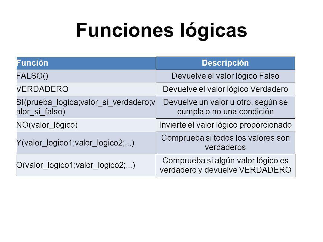 Funciones lógicas FunciónDescripción FALSO()Devuelve el valor lógico Falso VERDADERODevuelve el valor lógico Verdadero SI(prueba_logica;valor_si_verdadero;v alor_si_falso) Devuelve un valor u otro, según se cumpla o no una condición NO(valor_lógico)Invierte el valor lógico proporcionado Y(valor_logico1;valor_logico2;...) Comprueba si todos los valores son verdaderos O(valor_logico1;valor_logico2;...) Comprueba si algún valor lógico es verdadero y devuelve VERDADERO