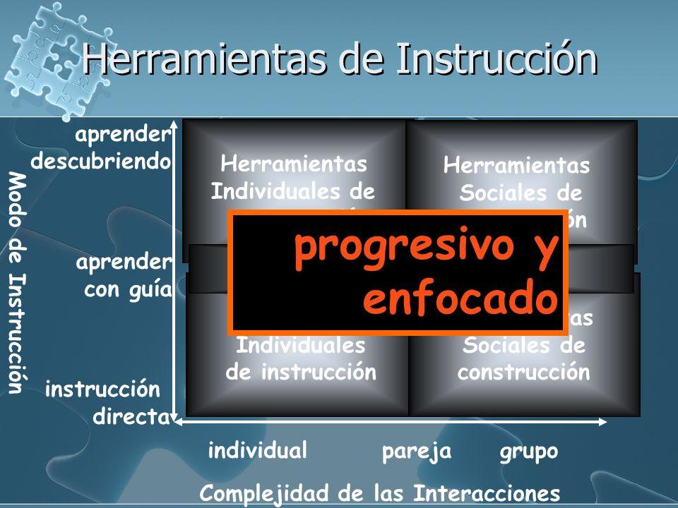 Complejidad de las Interacciones Modo de Instrucción IndividualparejaGrupo Instrucción Directa Aprender Con guia Aprender descubriendo Herramientas In