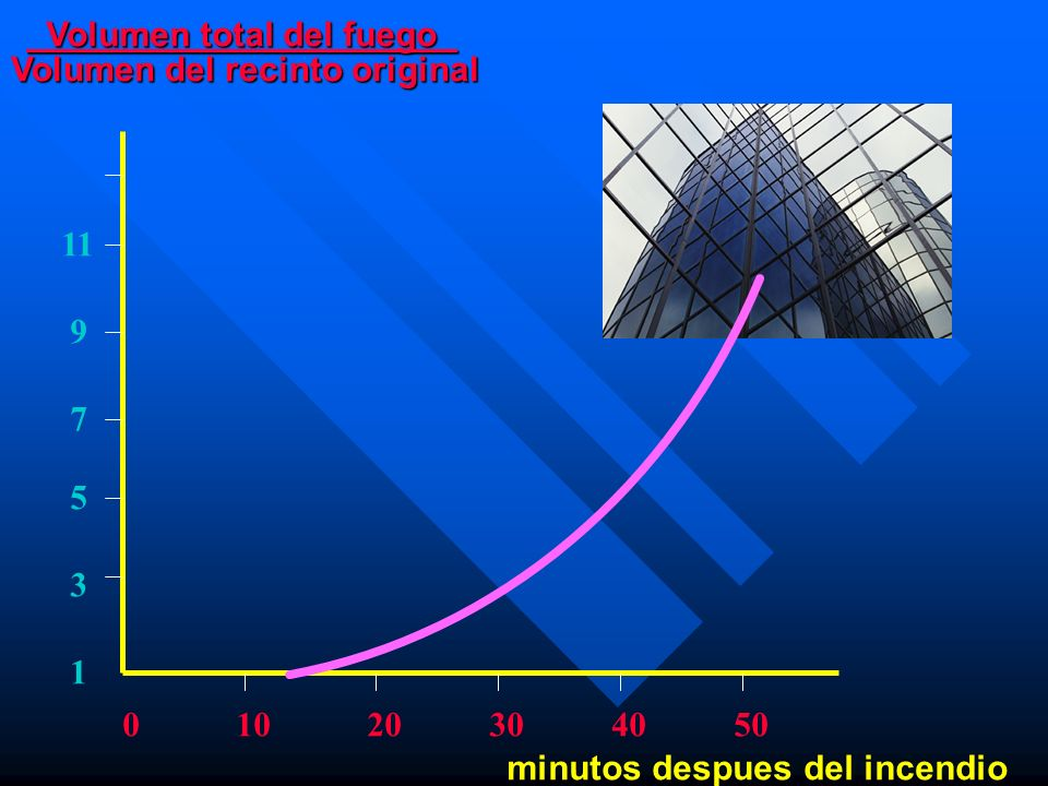 Propagación del Incendio General El fuego se puede propagar en forma horizontal General : El fuego se puede propagar en forma horizontal y vertical in