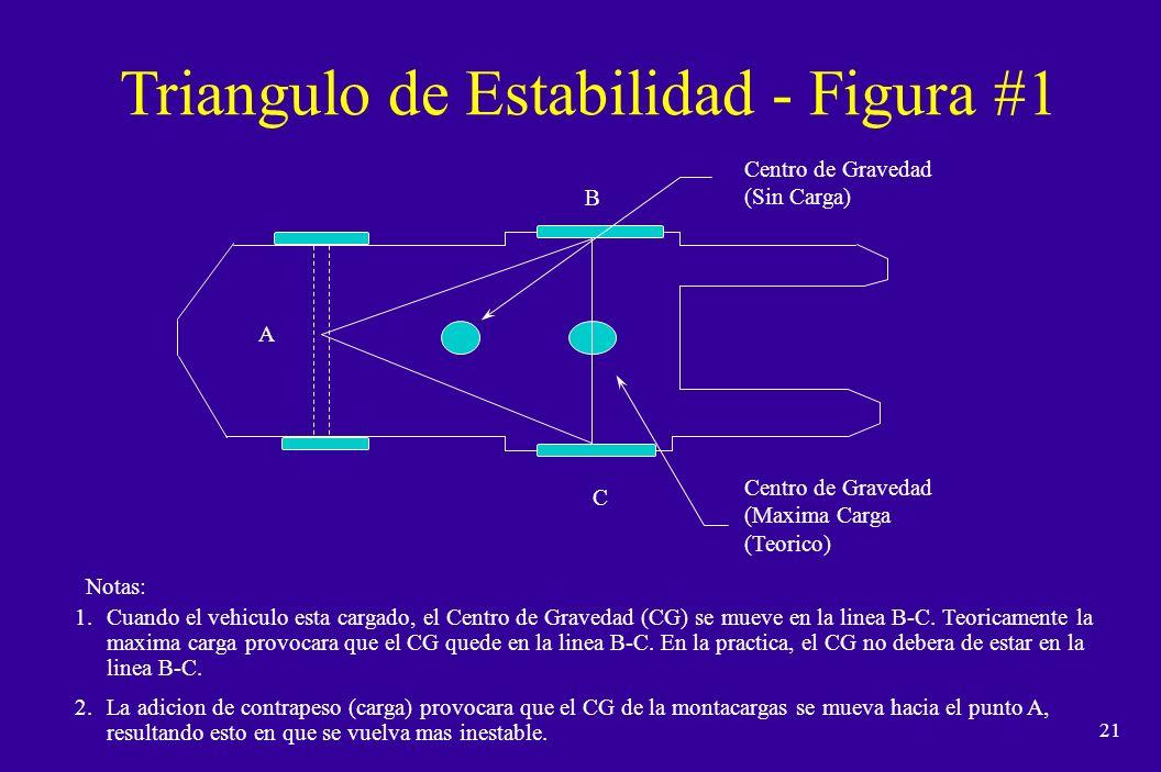 20 Suspension de 3 Apoyos n El CG de un montacargas se desplaza dependiendo de la carga y de su posicion.