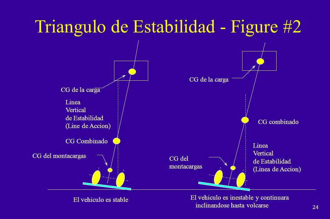 23 Linea Vertical de Estabilidad (Linea Gravitacional) n Es una linea imaginaria vertical que pasa por el CG.
