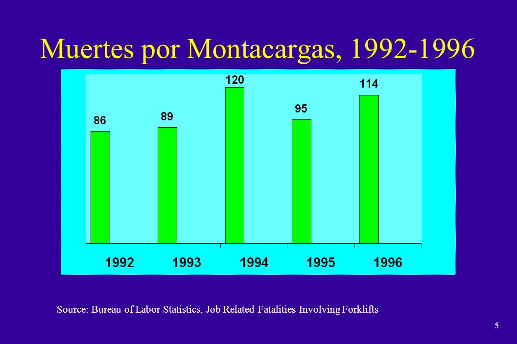 5 Muertes por Montacargas, 1992-1996 Source: Bureau of Labor Statistics, Job Related Fatalities Involving Forklifts