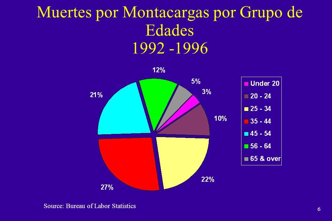 5 Muertes por Montacargas, 1992-1996 Source: Bureau of Labor Statistics, Job Related Fatalities Involving Forklifts