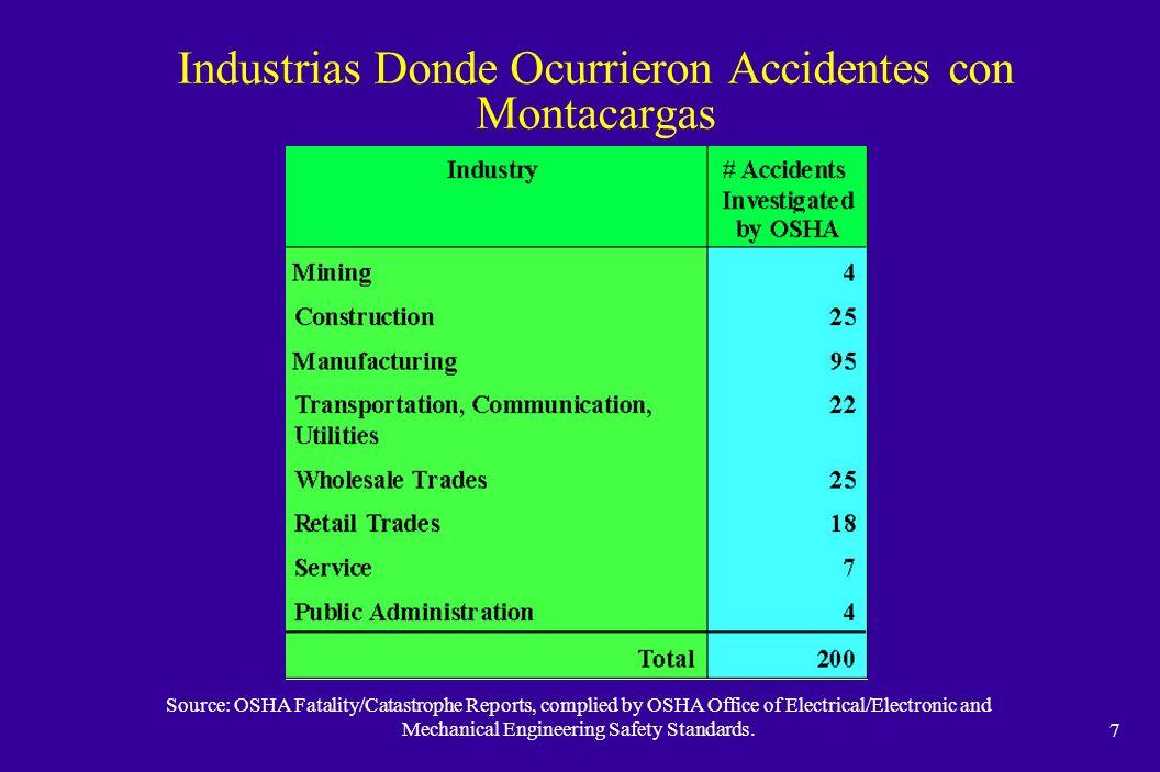 6 Muertes por Montacargas por Grupo de Edades 1992 -1996 Source: Bureau of Labor Statistics