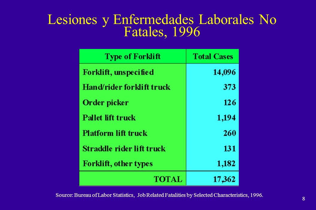 7 Industrias Donde Ocurrieron Accidentes con Montacargas Source: OSHA Fatality/Catastrophe Reports, complied by OSHA Office of Electrical/Electronic and Mechanical Engineering Safety Standards.