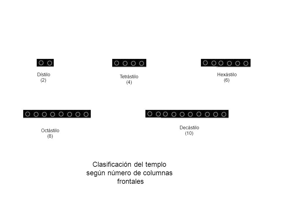 Clasificación del templo según número de columnas frontales Dístilo (2) Tetrástilo (4) Hexástilo (6) Octástilo (8) Decástilo (10)