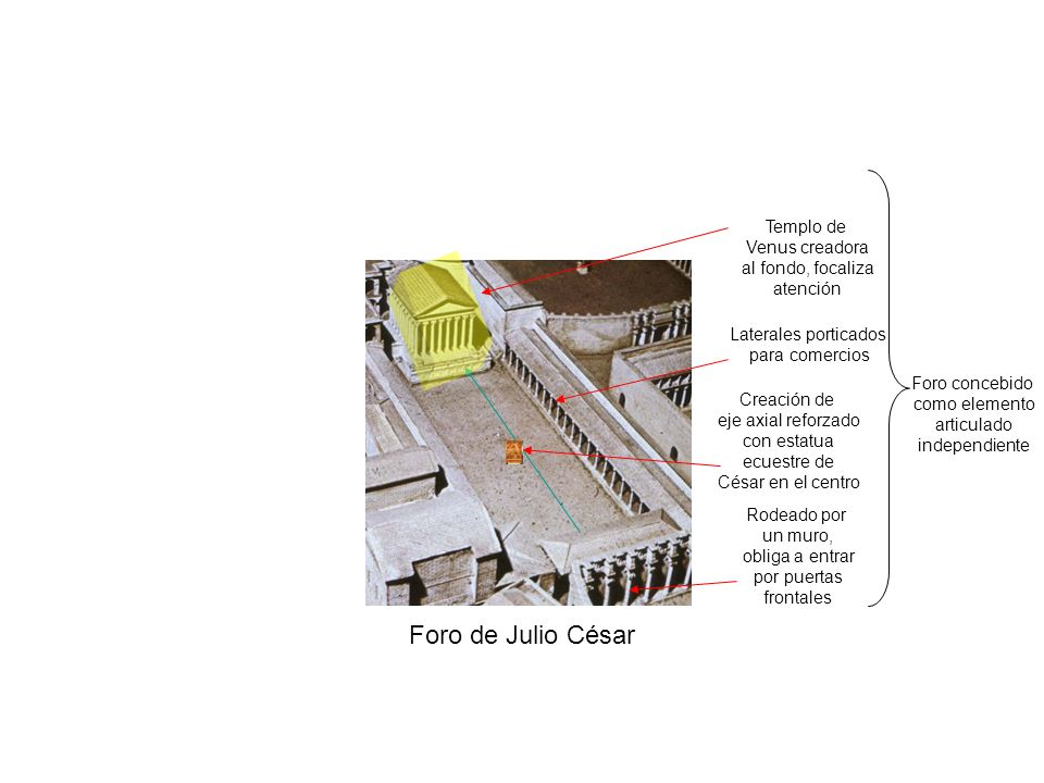 Foro de Julio César Templo de Venus creadora al fondo, focaliza atención Foro concebido como elemento articulado independiente Rodeado por un muro, ob